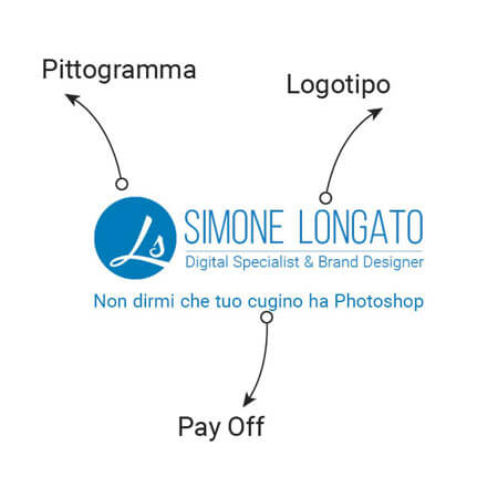 logo logotipo pittogramma pay off le differenze
