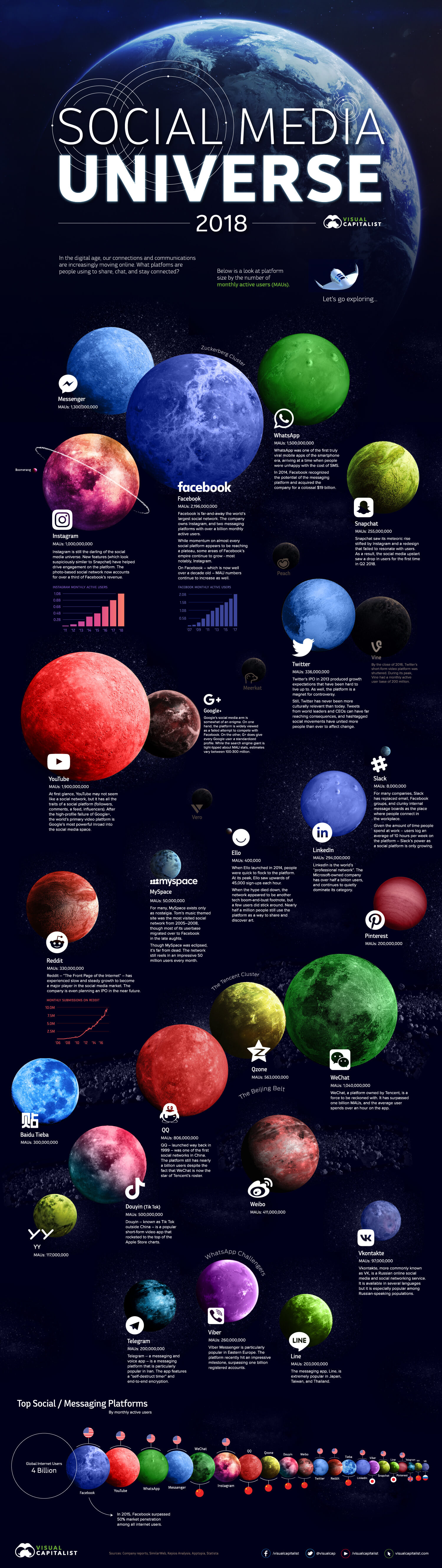Infografica Social Media, L'universo dei social network