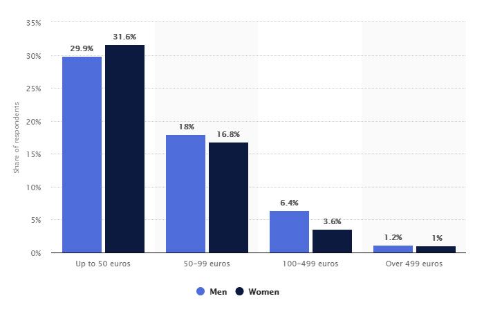Statistica coupon buono sconto 2018 valore medio acquisto