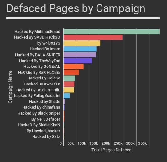 attacco hacker WordPress
