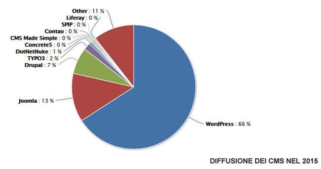 diffusione CMS WordPress Joomla Drupal