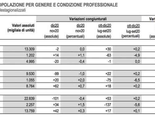 Le donne, il mondo del lavoro nel 2021 e il Covid-19