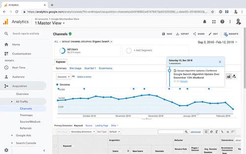 Strumenti di analitica per il sito web: Google Analytics