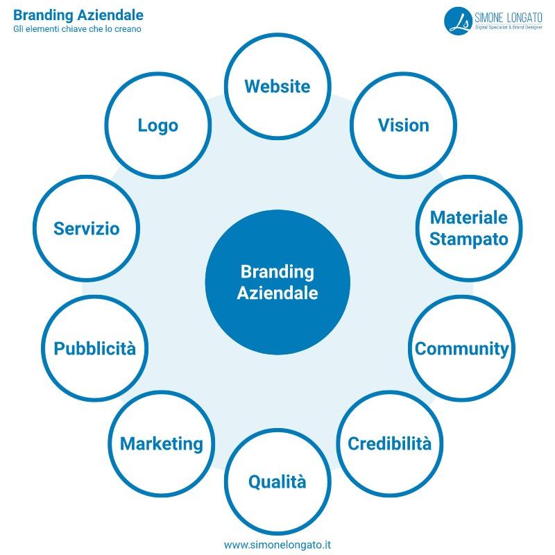Branding aziendale elementi chiave