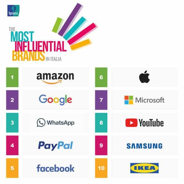 i brand più influenti in Italia nel 2018 la top 10