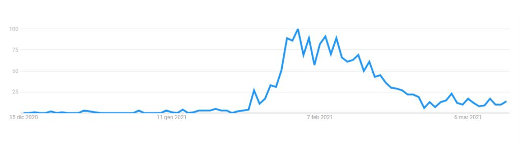 clubhouse trend di ricerca in Italia
