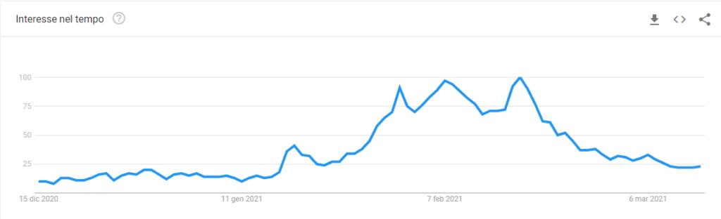 clubhouse trend di ricerca nel mondo