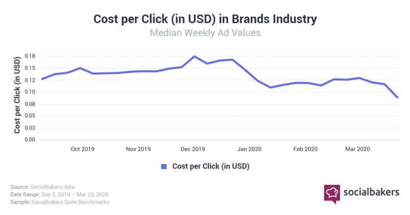 costo per click diminuito marzo 2020 covid-19