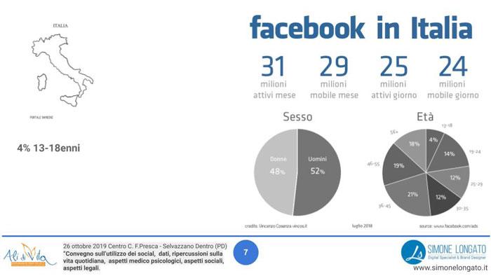 dati Facebook in Italia