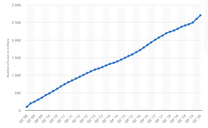 Facebook utenti utilizzano dal 2008 al 2020