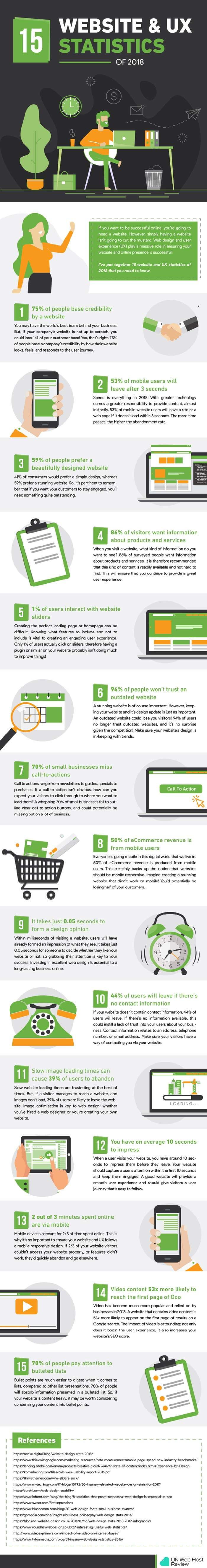 infografica statistica website user experience ux