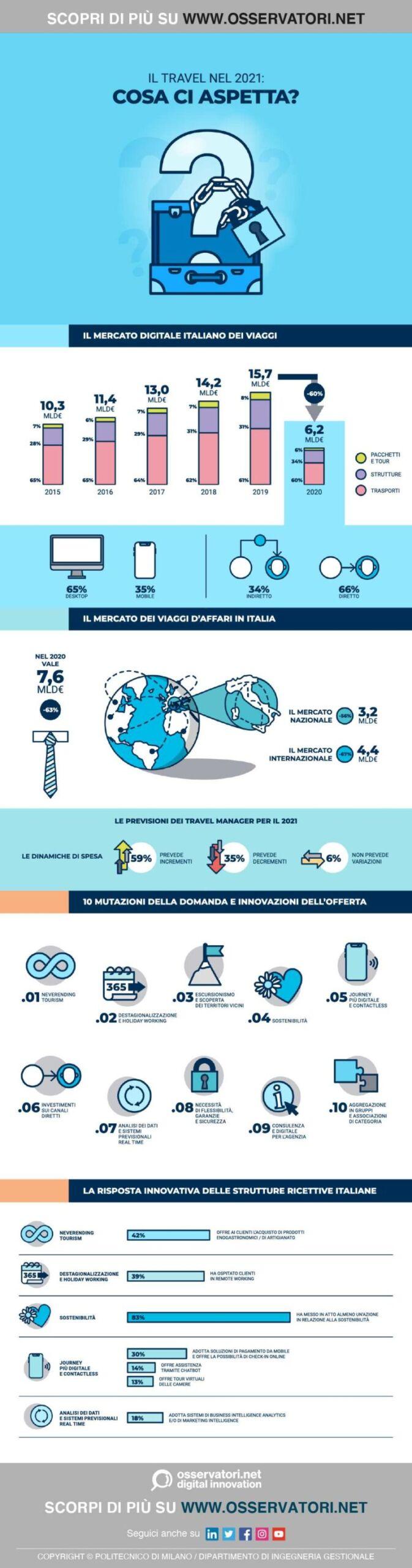infografica turismo crollo dovuto al Covid-19
