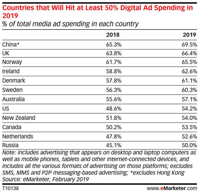 paesi che investono molto nella pubblicità online