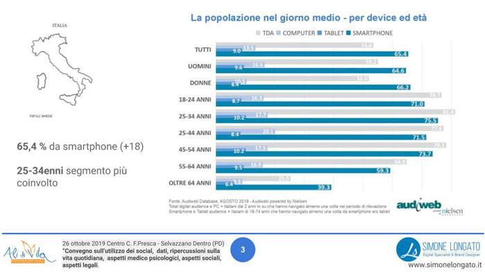 popolazione per giorno medio connessa al web, suddivisa per device ed età