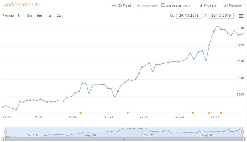Posizionamento sito web nei motori di ricerca come Google, Bing e Yahoo. Top sui motori in prima Posizione