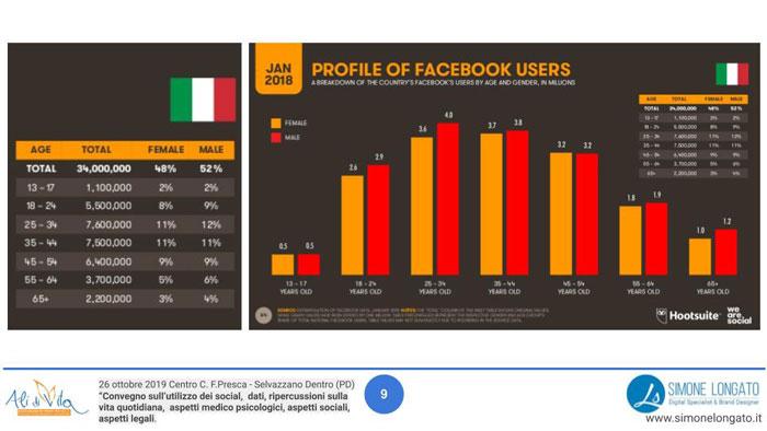 quante persone sono iscritte a Facebook in Italia