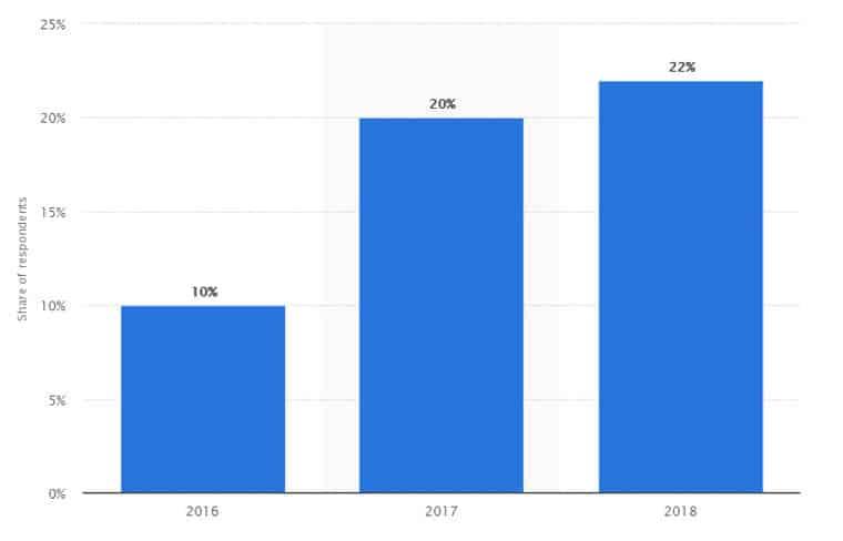 Statistica quanti acquistano da mobile in Italia