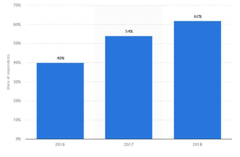 quanti acquistano online a Natale 2016-2018