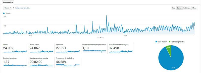 risultati ottenuti con il sito web: monitoraggio utenti che navigano nel sito internet