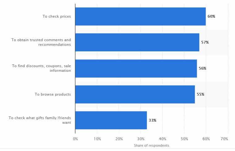 statistica social media utilizzati per acquisti