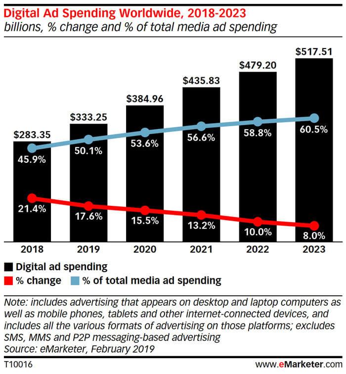 Spesa della pubblicità nel digitale nel 2018, 2019, 2020, 2021, 2022, 2023