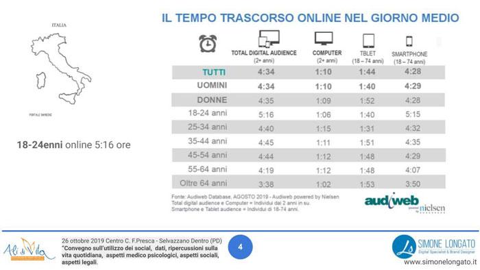 Il tempo trascorso online dalla popolazione italiana pc tablet e smartphone