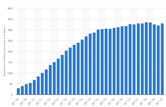 Twitter crescita utenti nel tempo