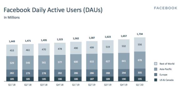 utenti attivi mensili Facebook 2020